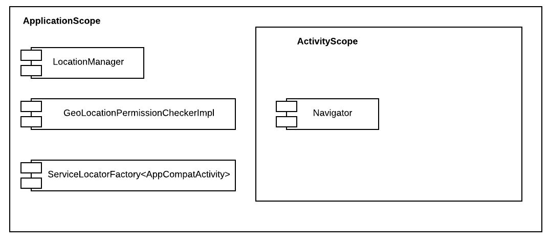 Figure 4.6 — Busso App's ServiceLocator Scopes
