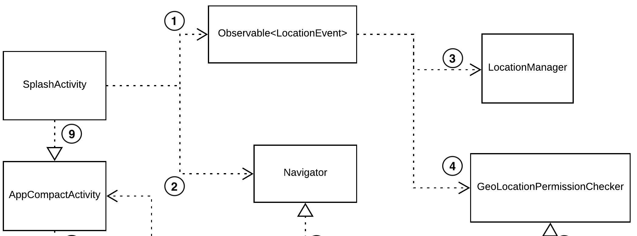 Figure 3.8 - Dependency between SplashActivity and Observable<LocationEvent>