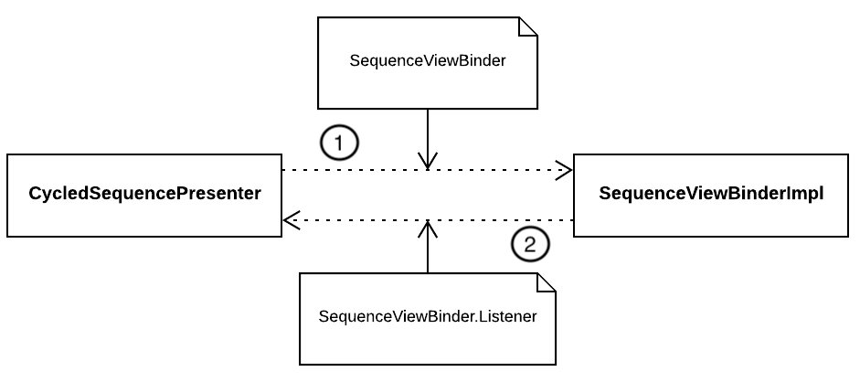 Figure 8_8 — Cycle dependency