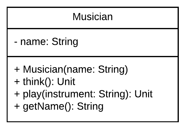 Figure 1.6 - Initial implementation for the Musician class