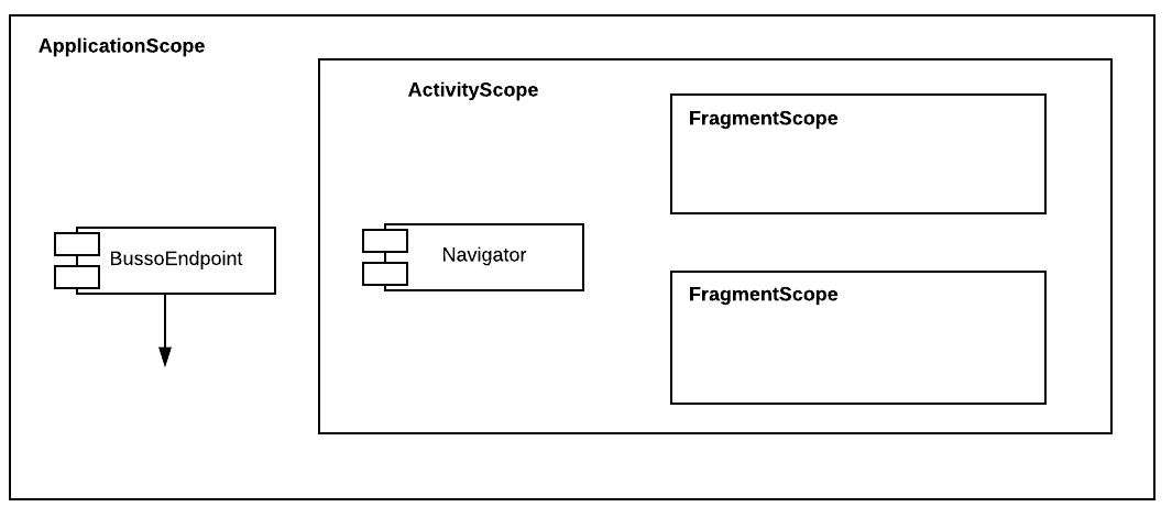 Figure 2.14 — Different scopes for different components