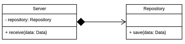 Figure 1.11 - Composition