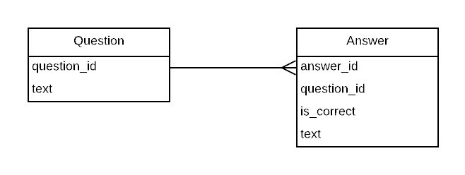 One-to-Many relation between Question and Answers.