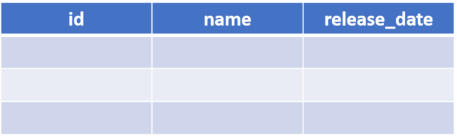 Empty table with three columns: id, name and release_date.