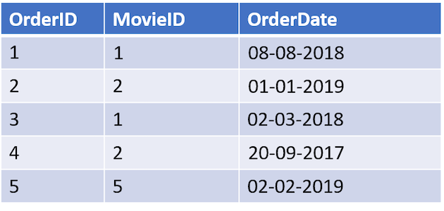 Example of an Orders Table.