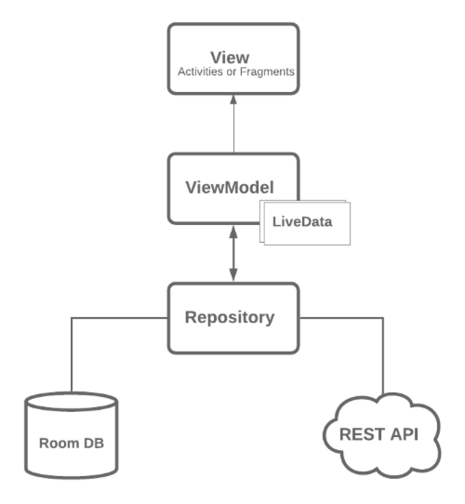 A diagram describing the interaction between Android Architecture components.