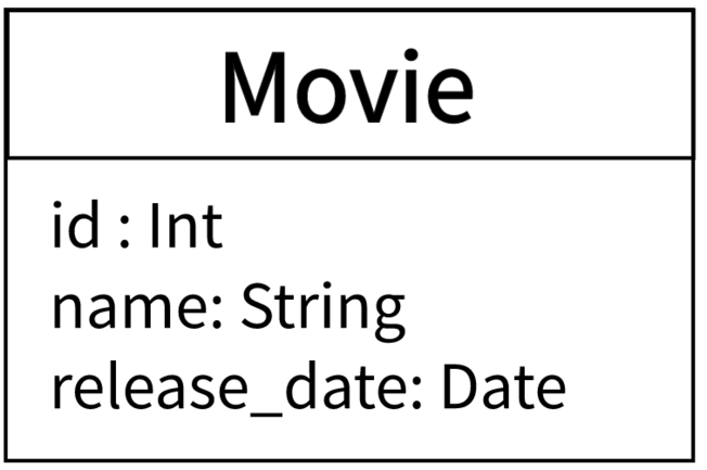 The Movie class with its properties.