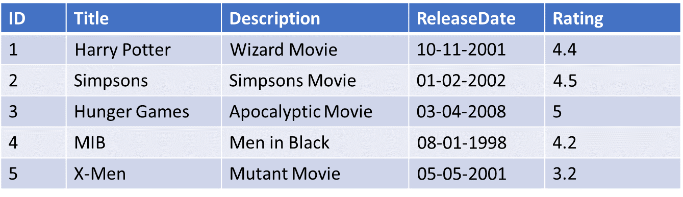 Example of a Movie Table.