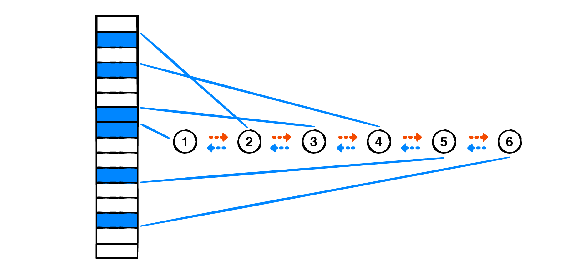 Elements in a linked list, scattered all over memory.