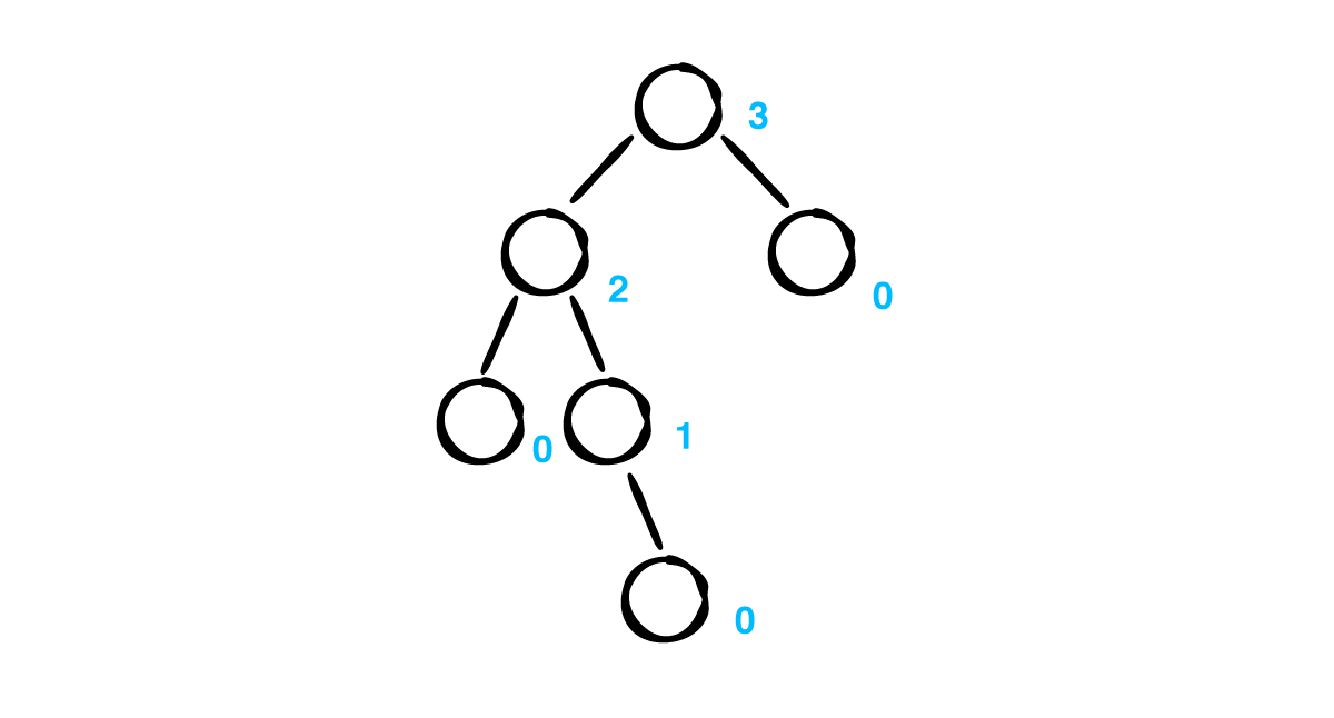 Nodes marked with heights