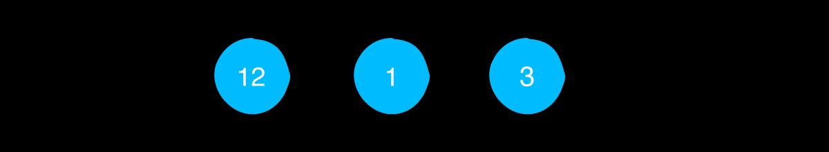 A linked list