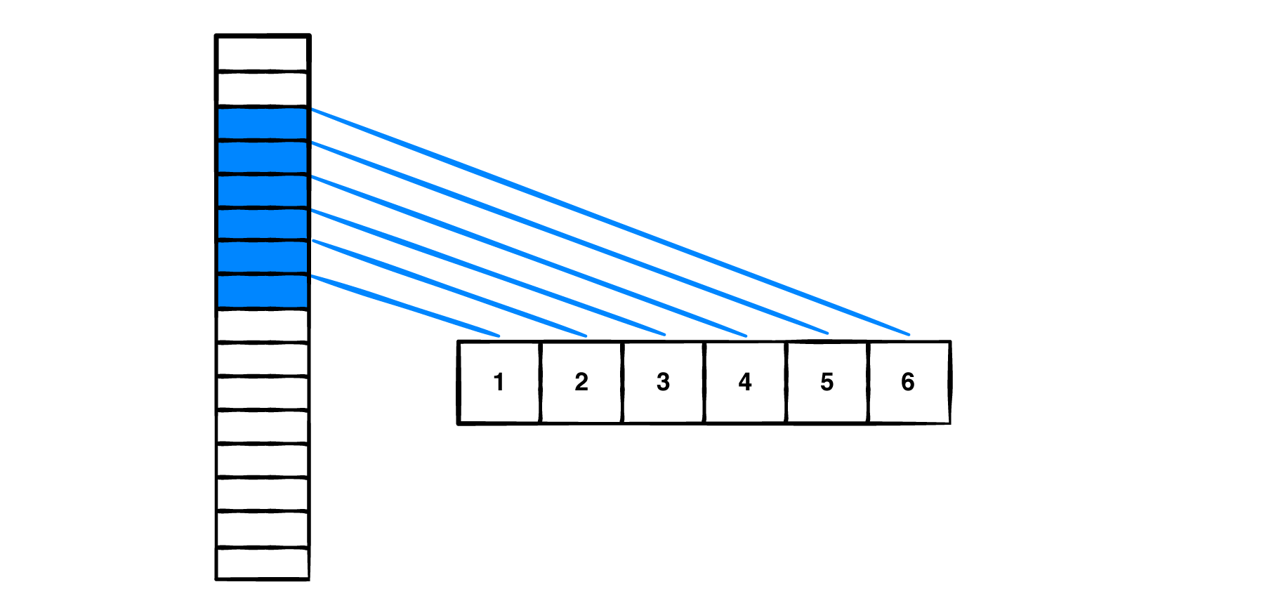Elements in a contiguous array.
