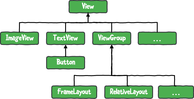 Figure 13.1 — Android SDK View Hierarchy