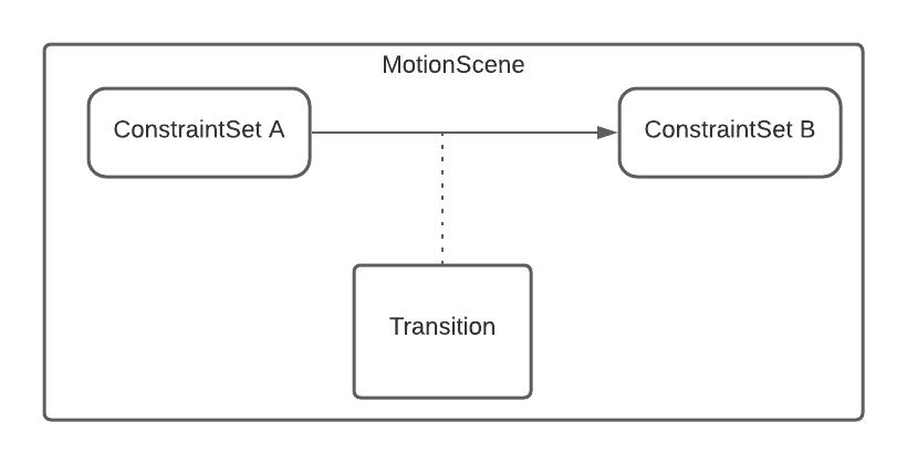 Figure 12.1 — The Concept Behind MotionScene