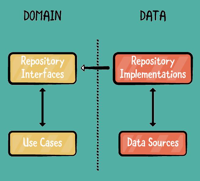 "Figure 4.1 — Closed Arrows Represent Data Flow. The Open Arrow Means ""Implements""."