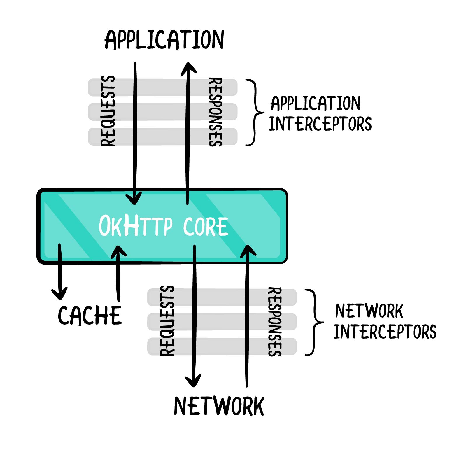 Figure 4.2 — OKHttp interceptors