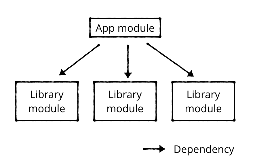Figure 9.1 — Typical dependency graph between base module and regular feature (library) modules.