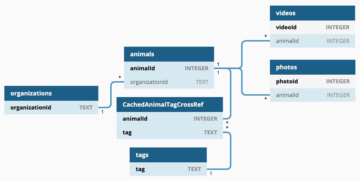 Figure 5.1 — PetSave entity relationship diagram. Made with dbdiagram.io.