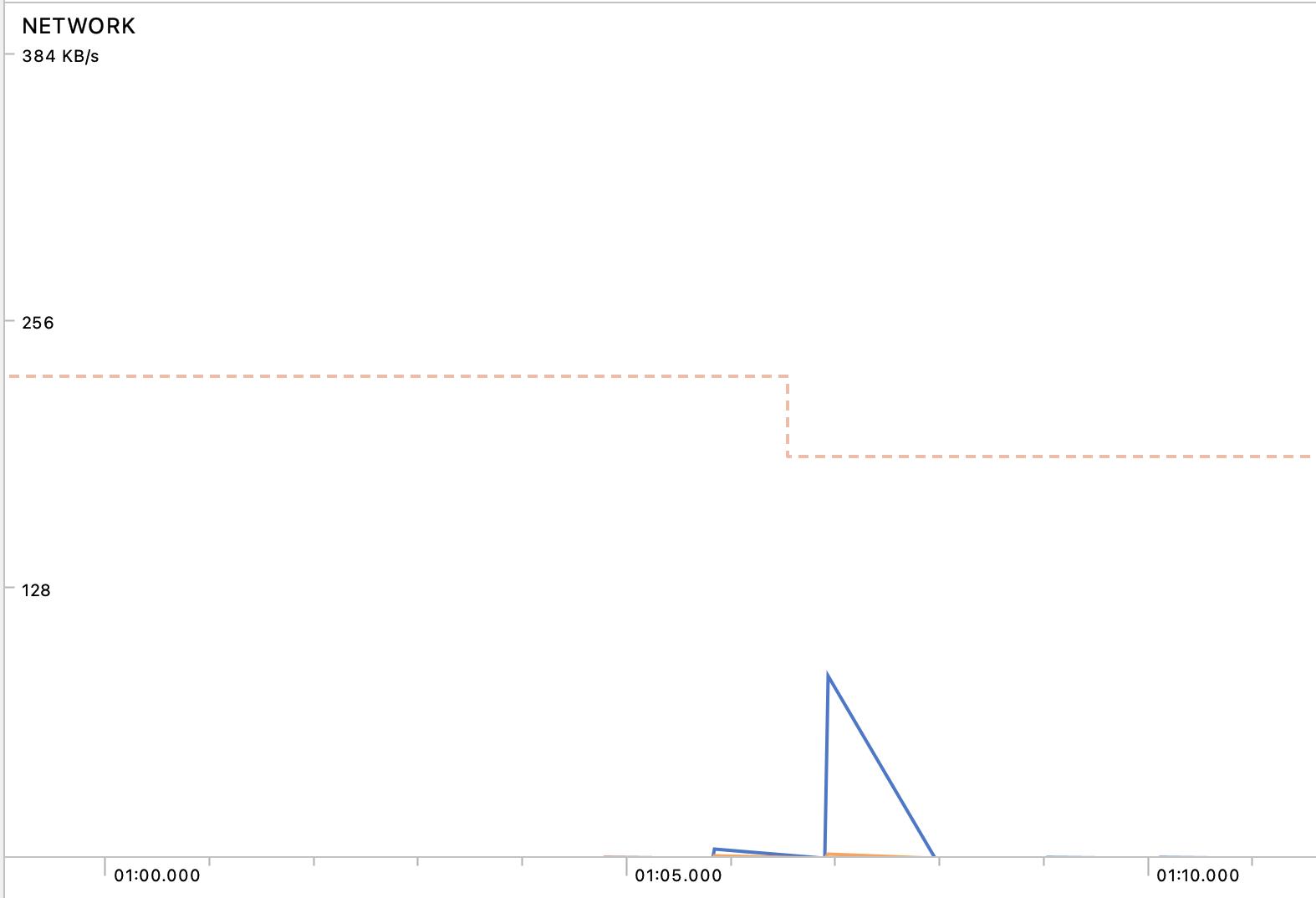 Figure 21.12 — Android Studio Network Profiler