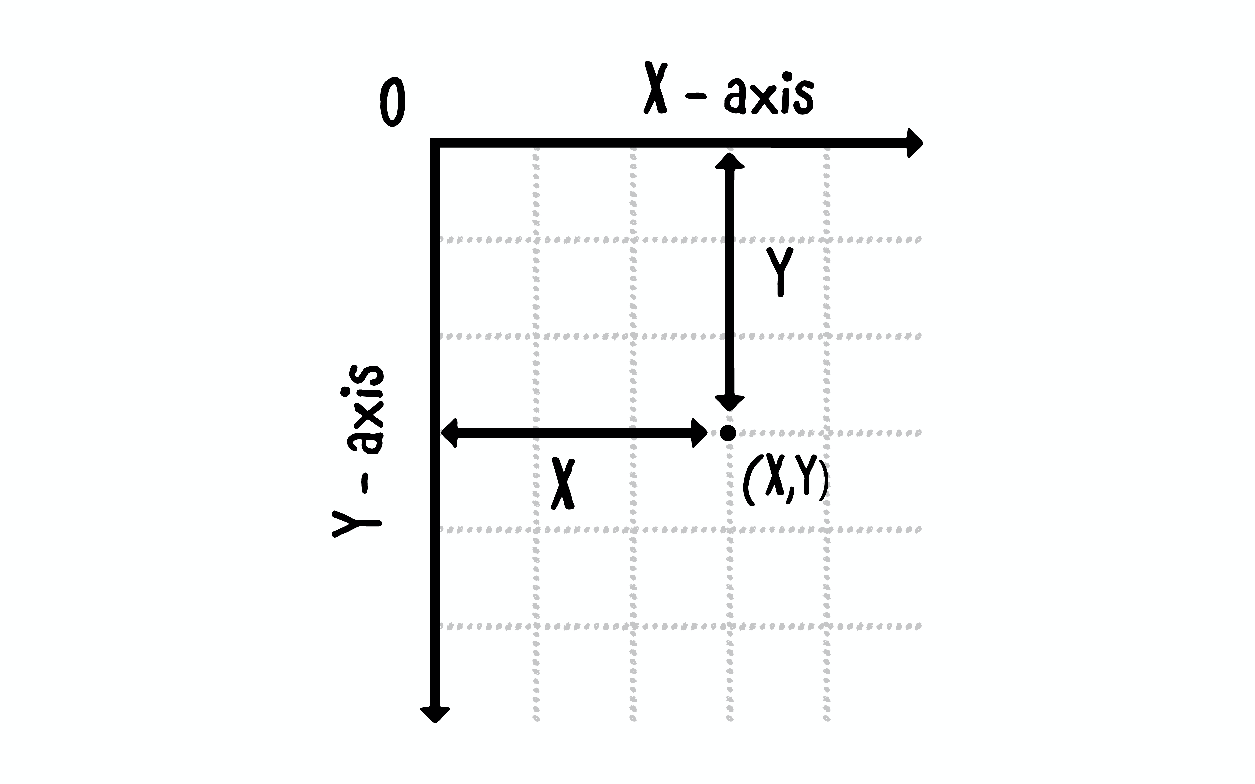 Figure 13.2 — Android Canvas Coordinates System