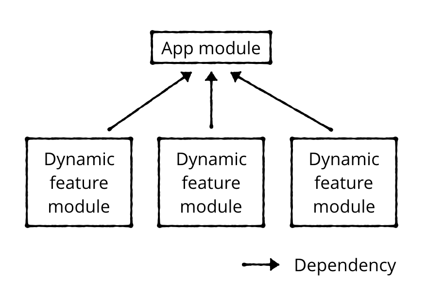 Figure 9.2 — Dependency graph between base module and dynamic feature modules.