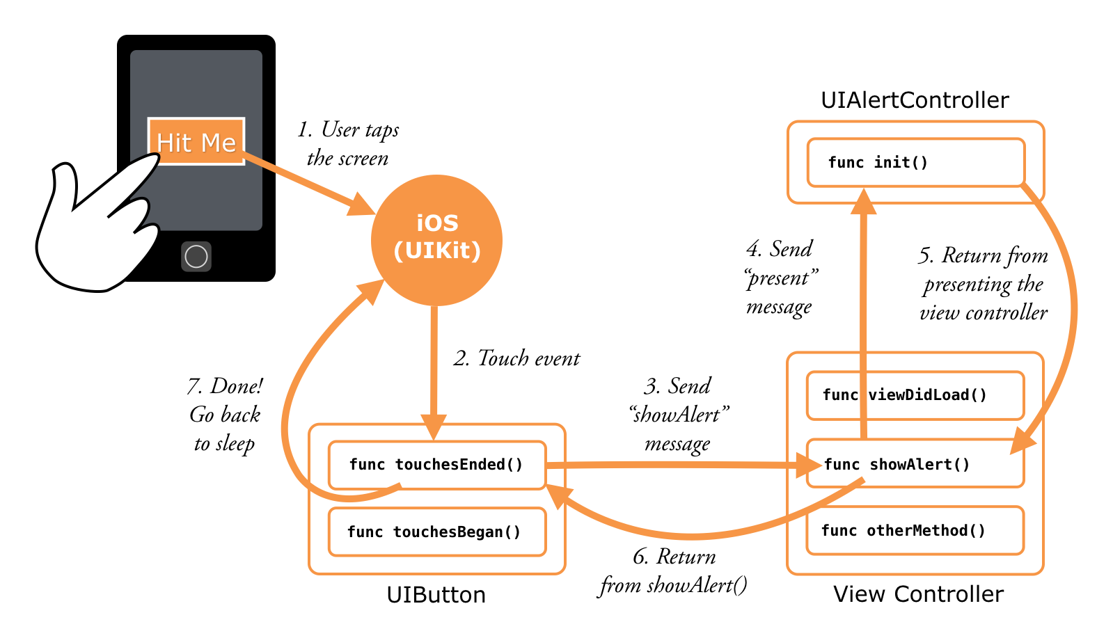 The general flow of events in an app