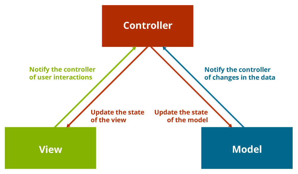 How the Model, View and Controller in MVC fit together
