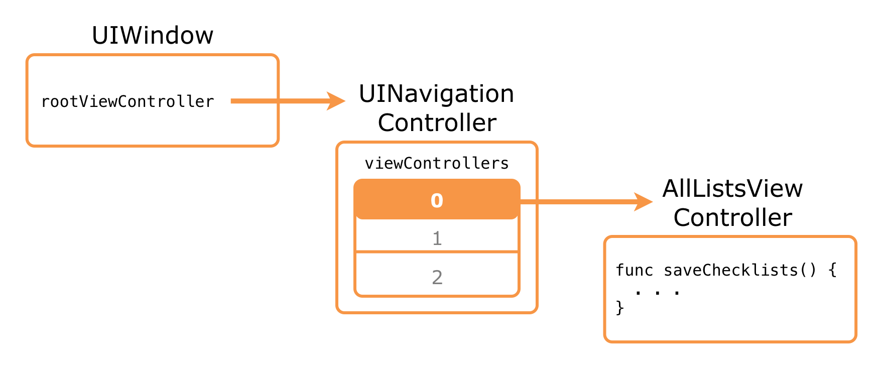 From the root view controller to the AllListsViewController