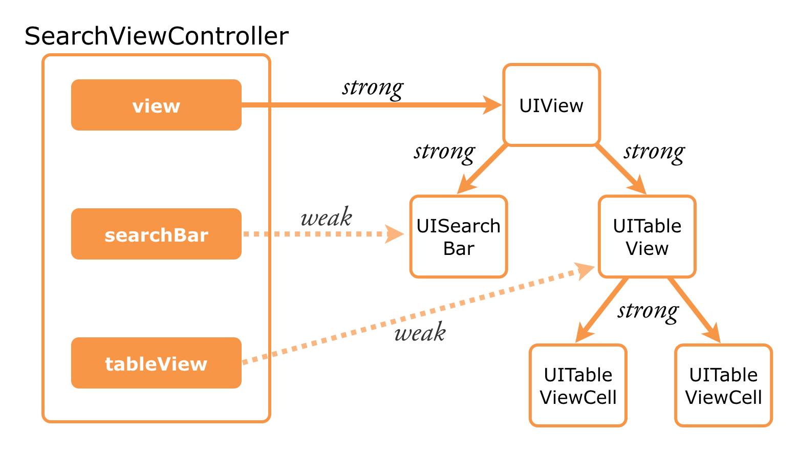 Outlets can be weak because the view hierarchy already has strong references
