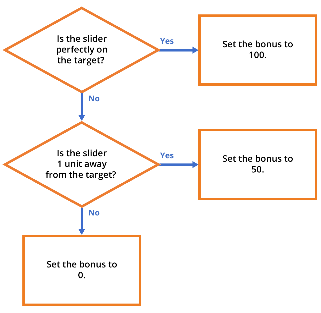 Flowchart illustrating how the bonus is determined