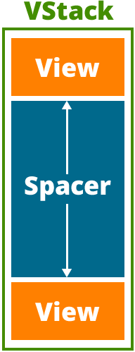 A spacer in a VStack, sandwiched between two views