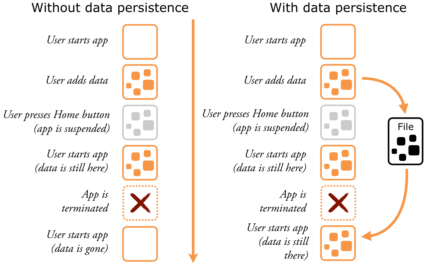 Apps need to persist data just in case the app is terminated