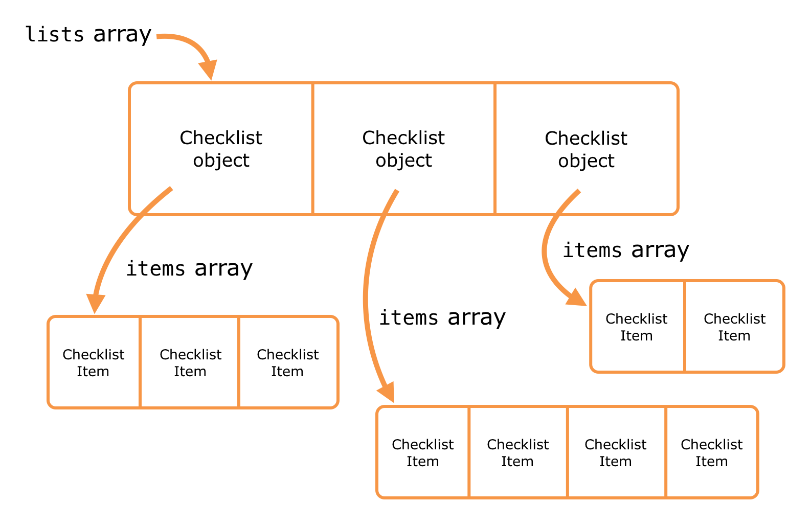 Each Checklist object has an array of ChecklistItem objects