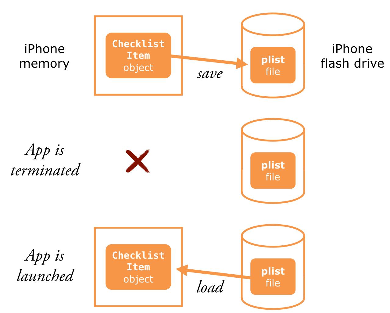 Memory vs. plist