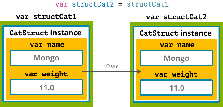 Setting one struct instance to be equal to another