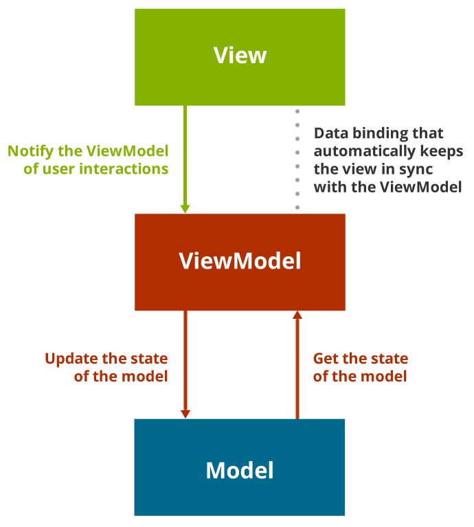 How the Model, View and ViewModel in MVVM fit together