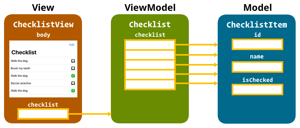 The View, ViewModel, and Model creation order