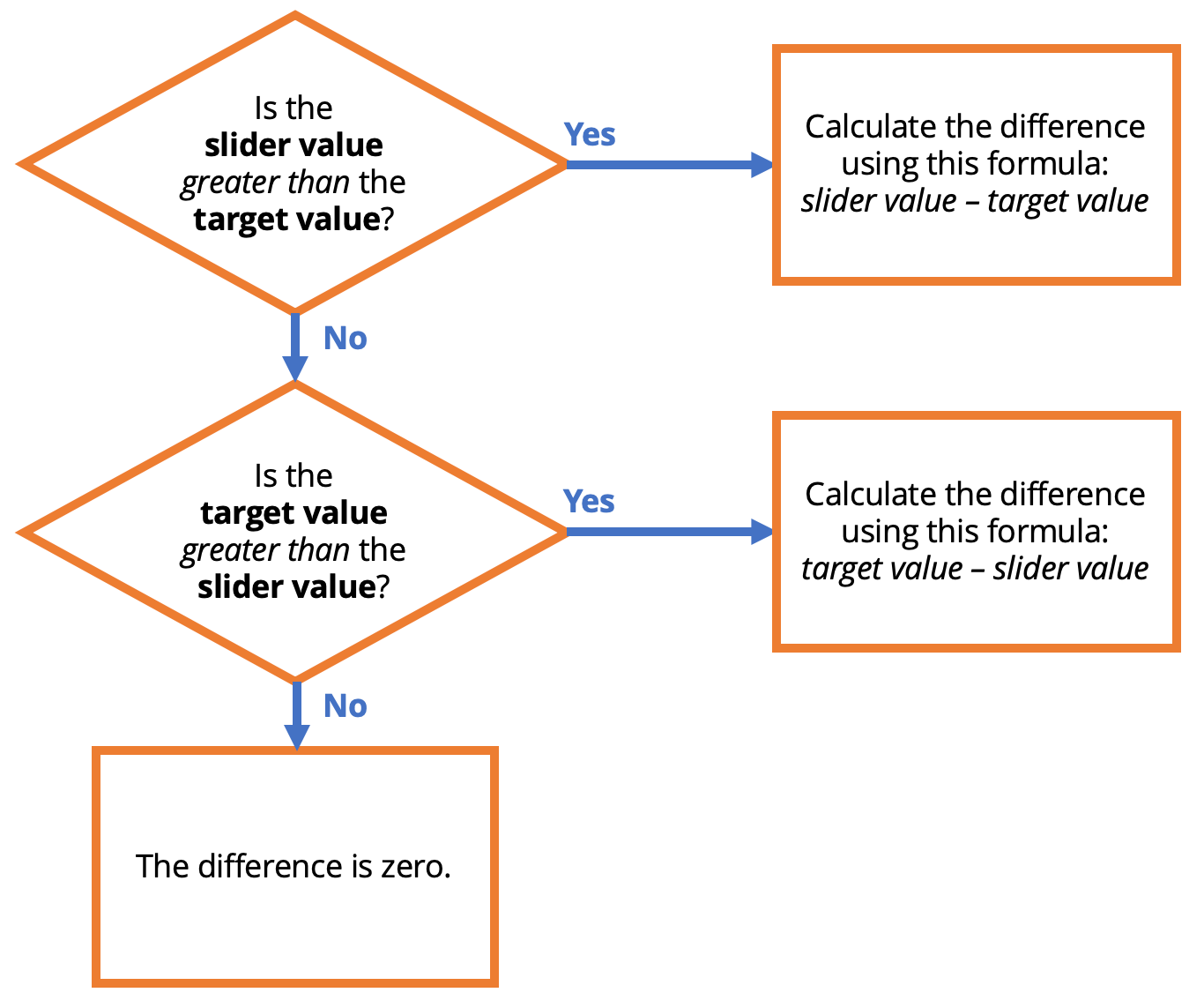 Calculating the difference, in flowchart form