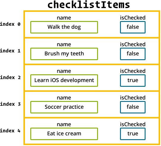 The checklistItems array with each element holding two values