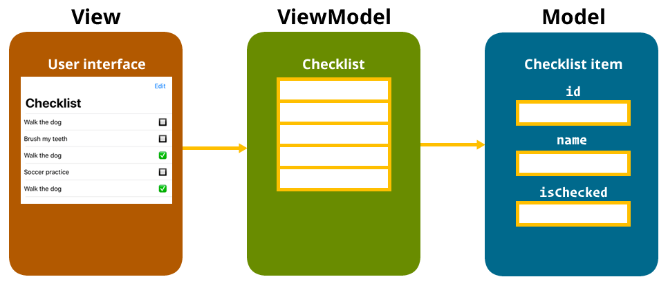 The model, view and ViewModel in Checklist