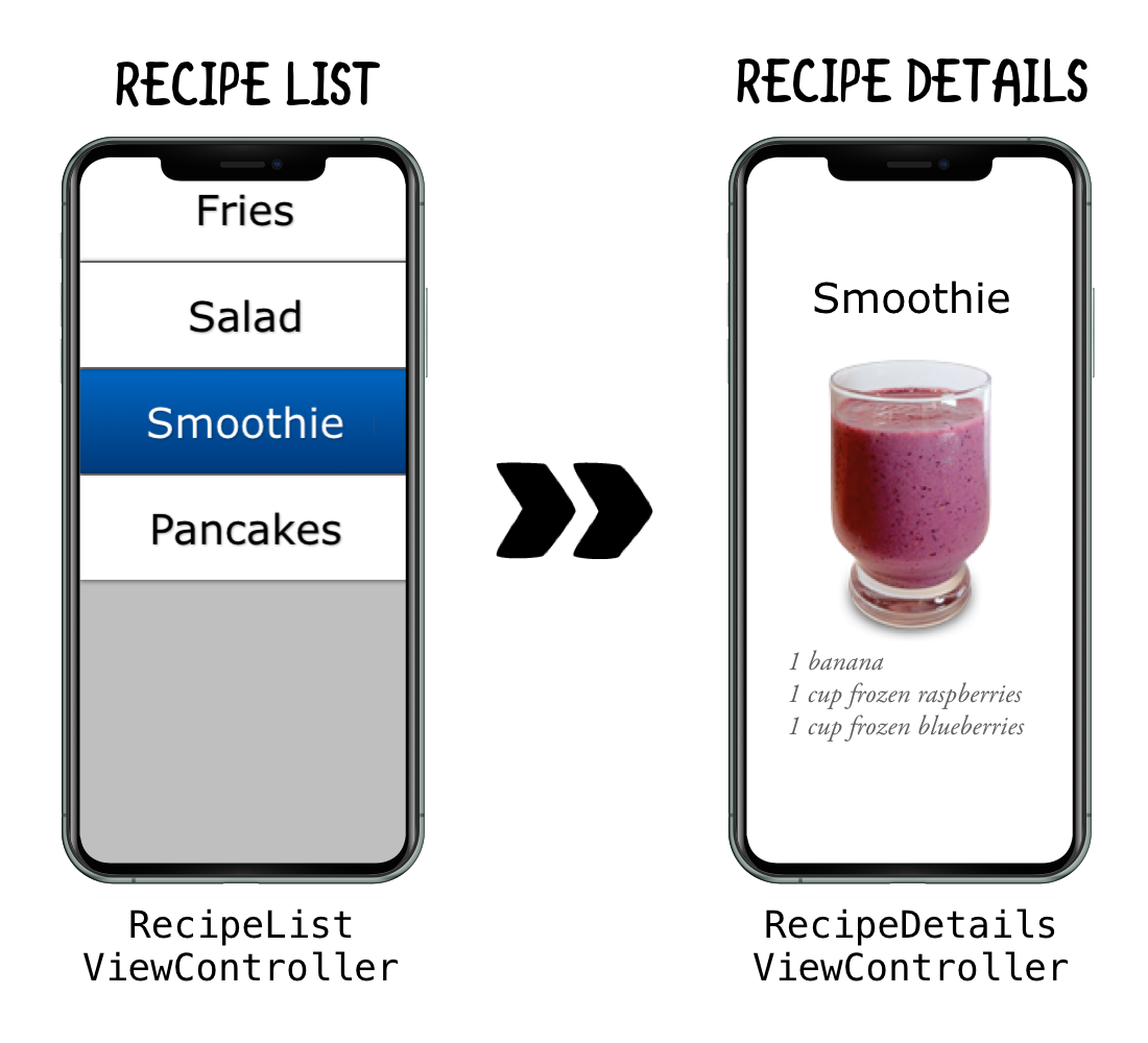 The view controllers in a simple cookbook app