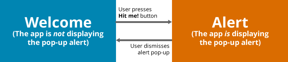 State diagram for the one-button app