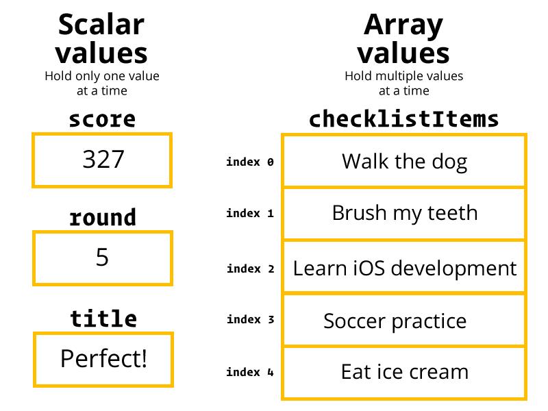 Scalar values and array values