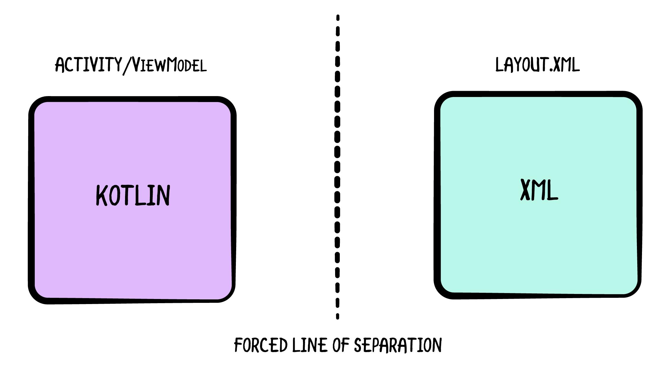 Forced line of separation of concerns