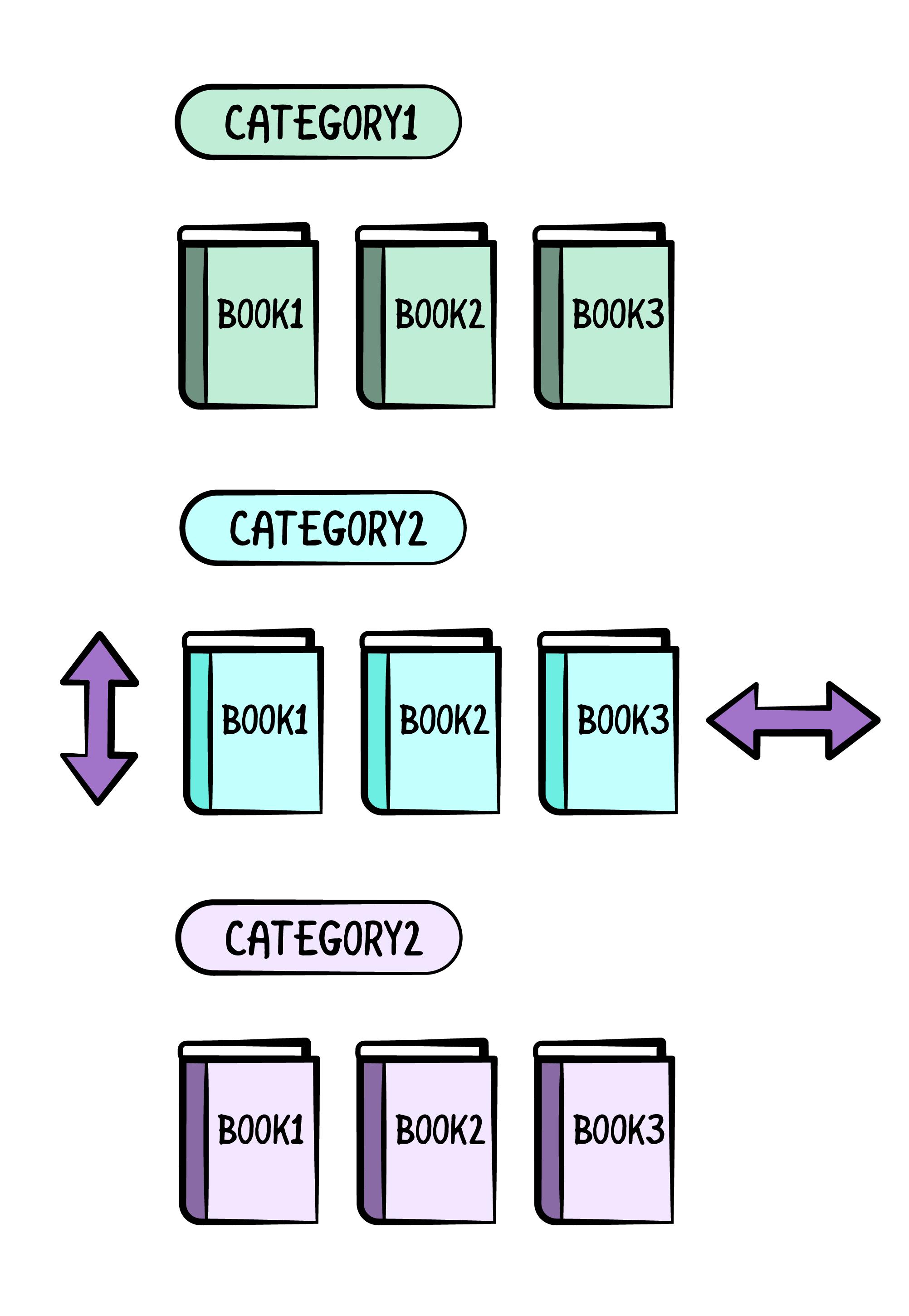 Book Categories