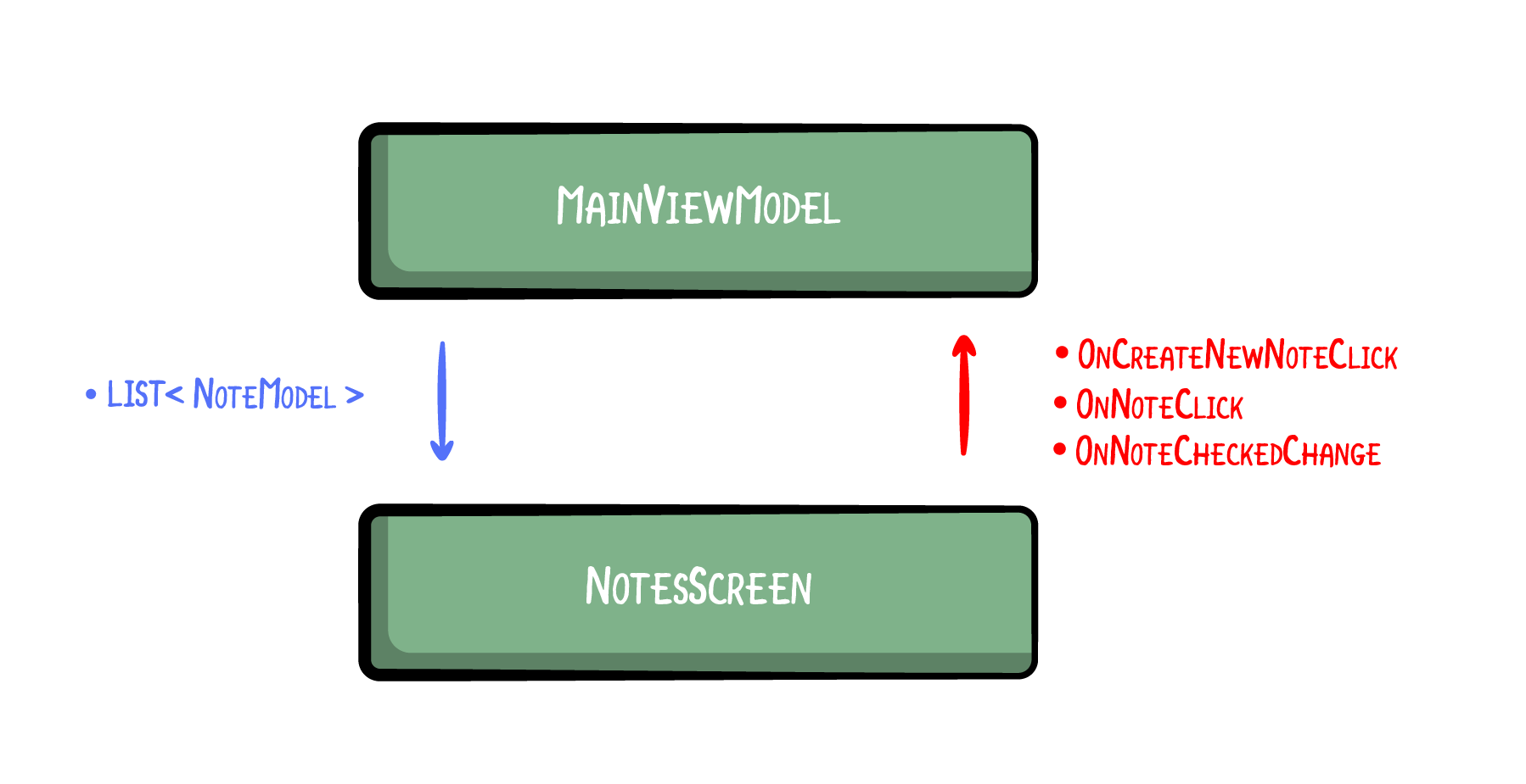 Unidirectional Data Flow — Notes Screen