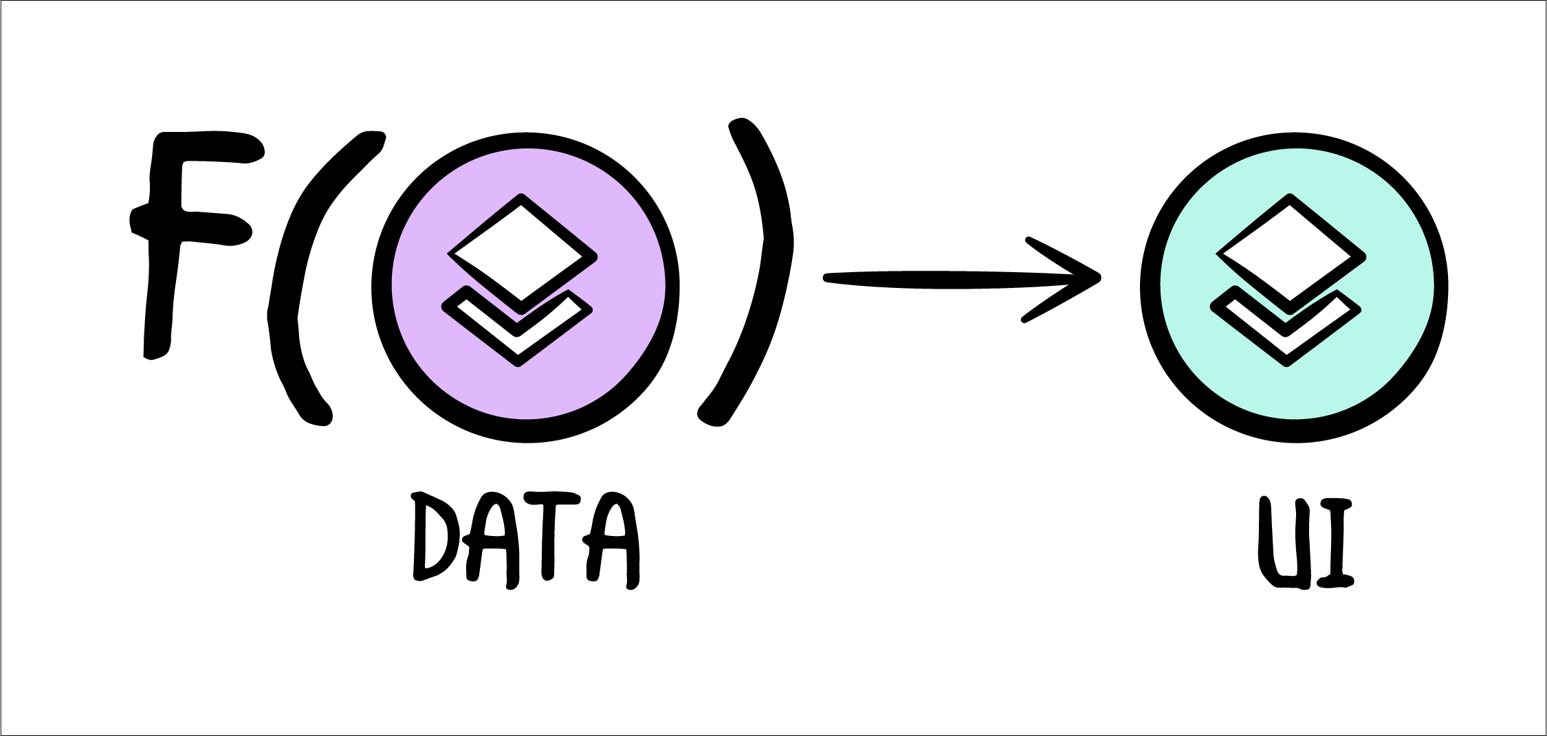 UI as a function of data