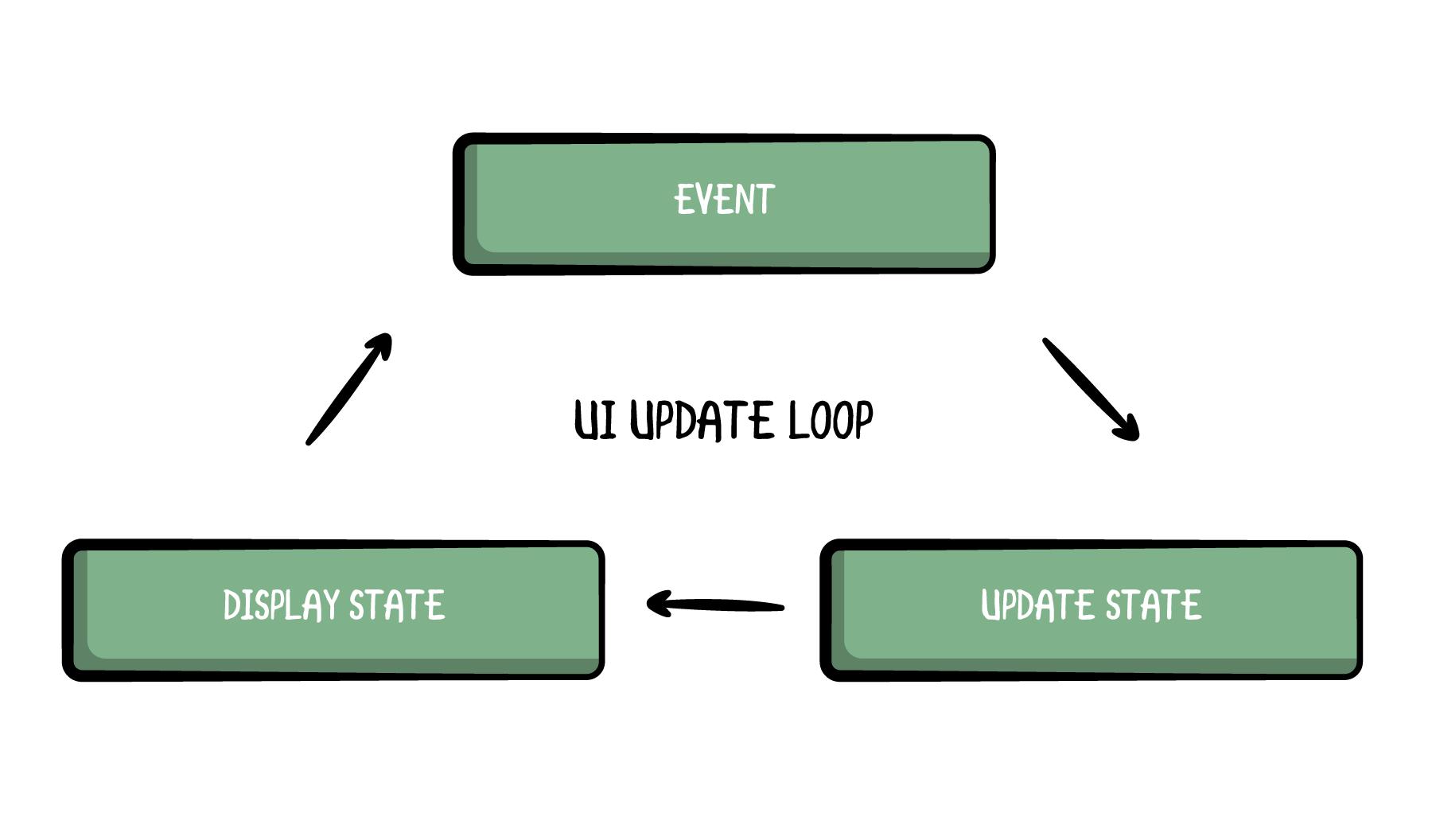UI Update Loop