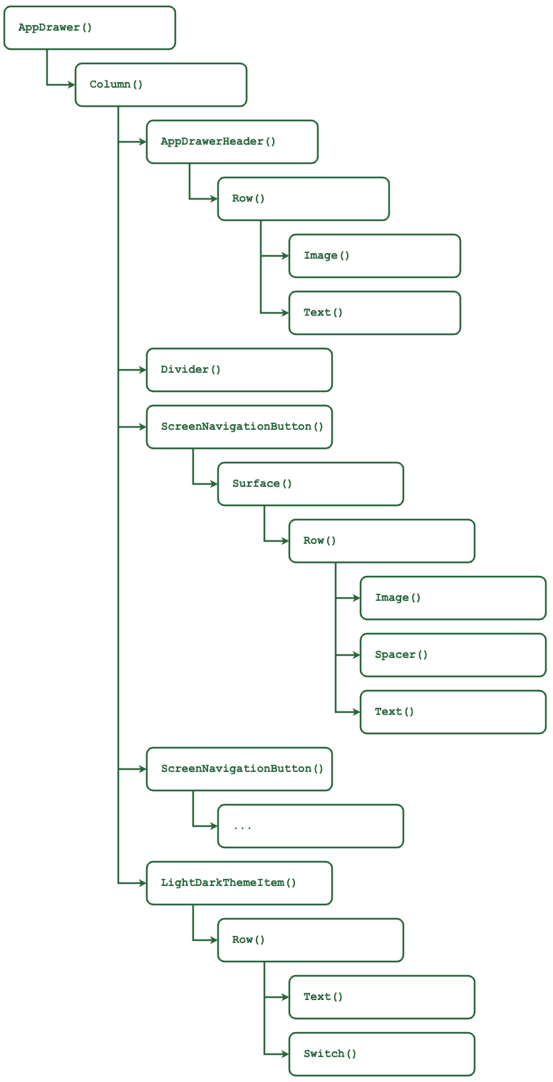 AppDrawer Composable — Compose Tree