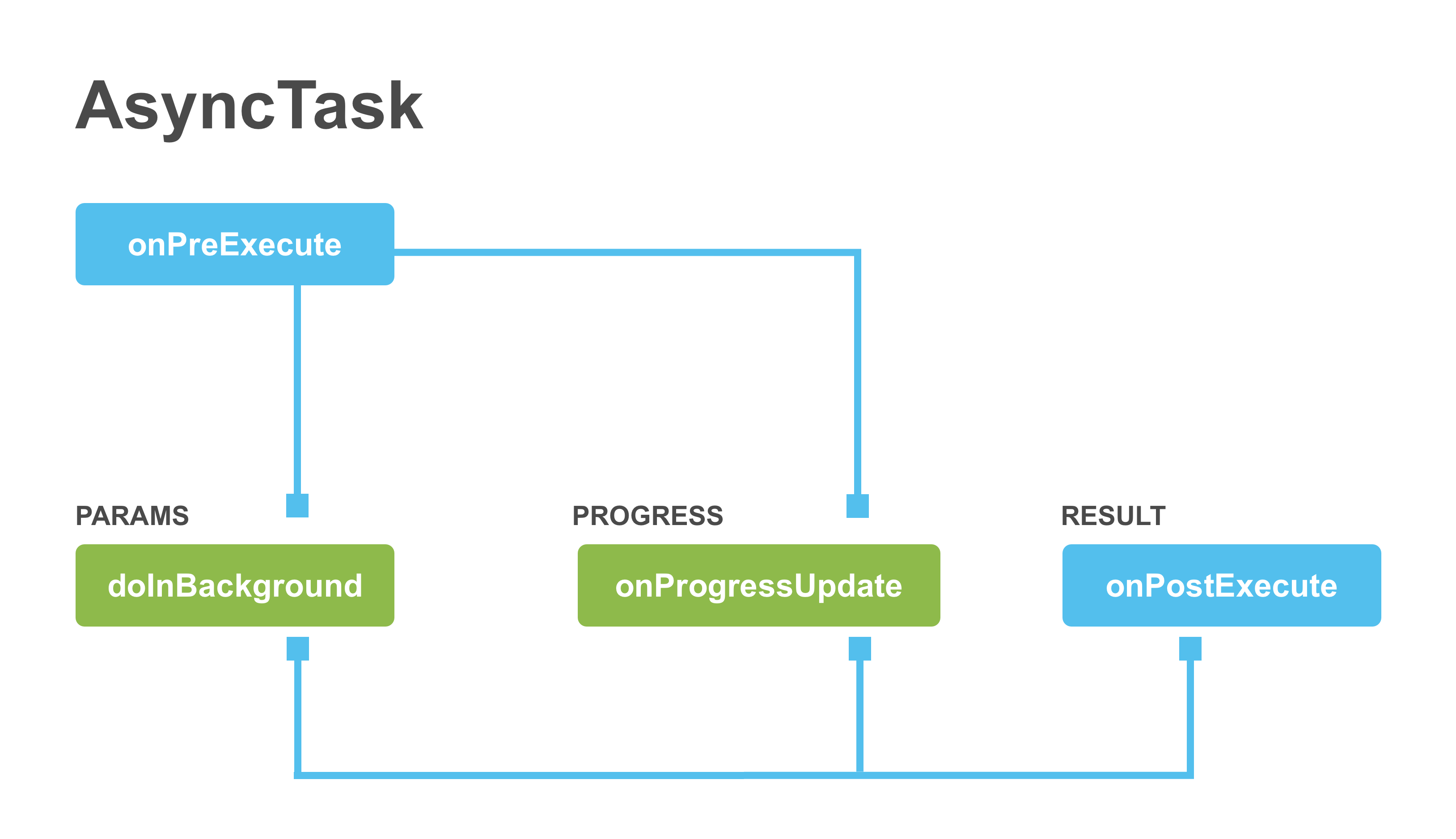 AsyncTask Process Flow